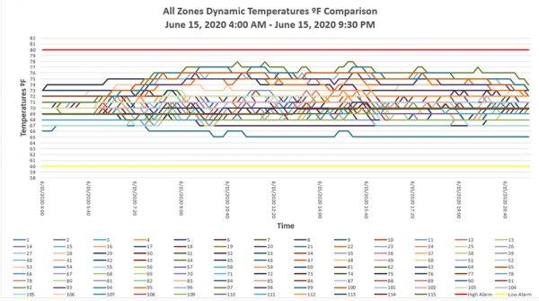 Temperature Data loggers graphs trending report
