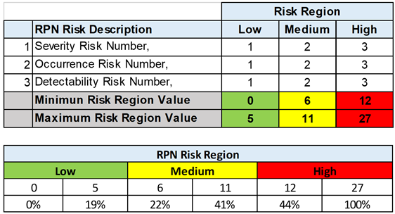 Risk priority number RPN