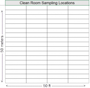 data loggers sampling location diagram